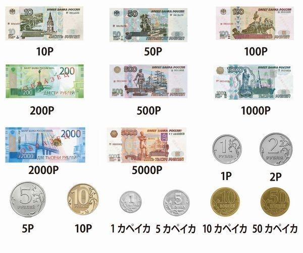ルーブル 円 ロシア