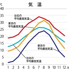 台湾の気候